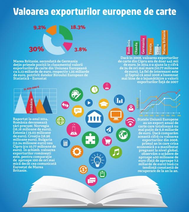 Marea Britanie deține locul unu în Uniunea Europeană, la valoarea exporturilor de carte