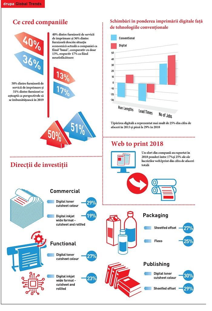 6th Drupa Global Trends Executive Summary