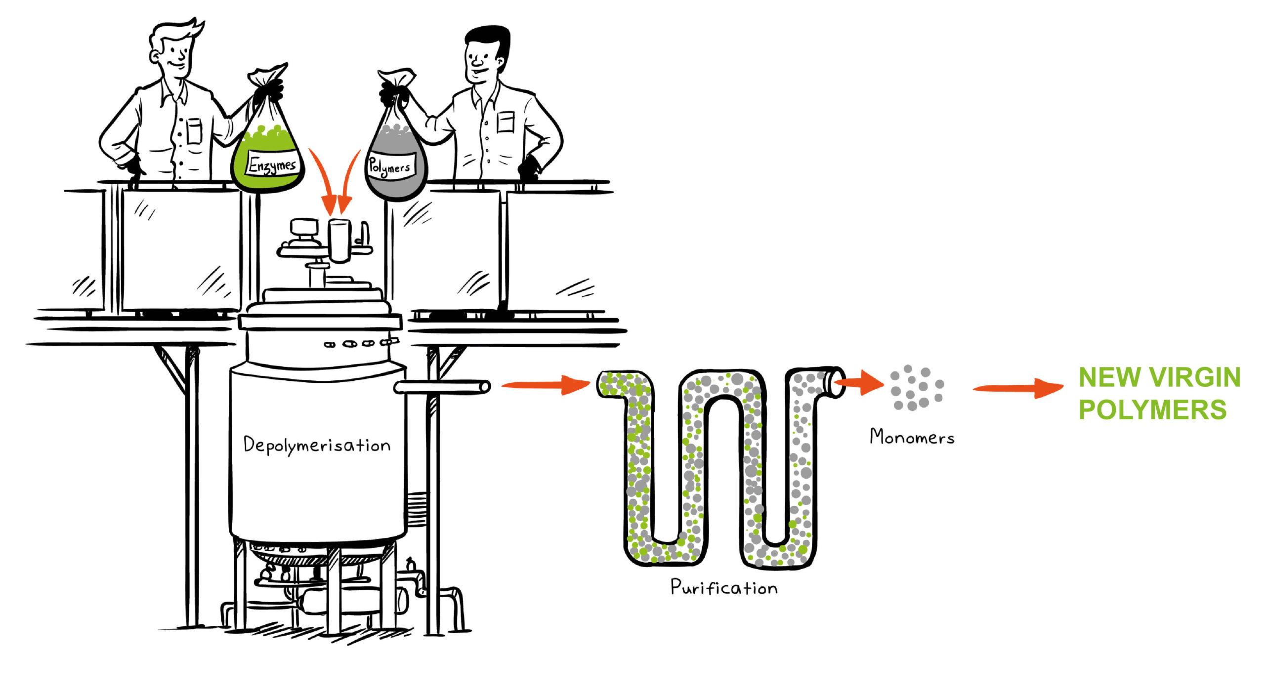 Procesul de bioreciclare enzimatică. Sursa: Carbios.fr